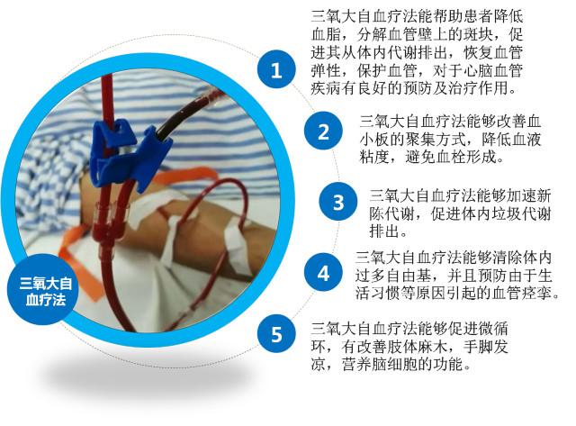 三氧大自血全身疗法和局部疗法的区别